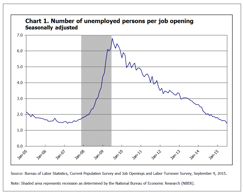 BLS Chart 1 Unemployed to Openings