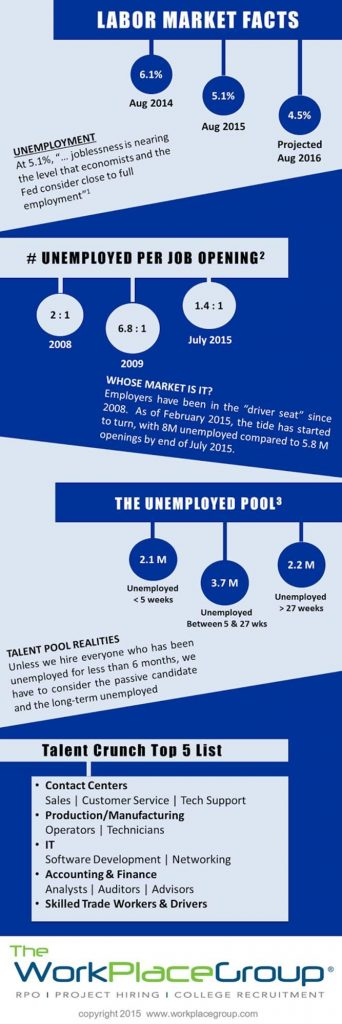 Infographic About the US Labor Market